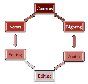 elements of moving images
